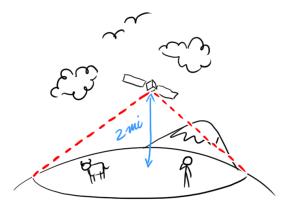 Satellite altitude